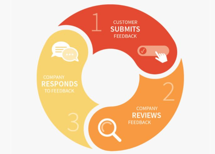 Closed Feedback Loop - Promote In-House Commission-Free Delivery